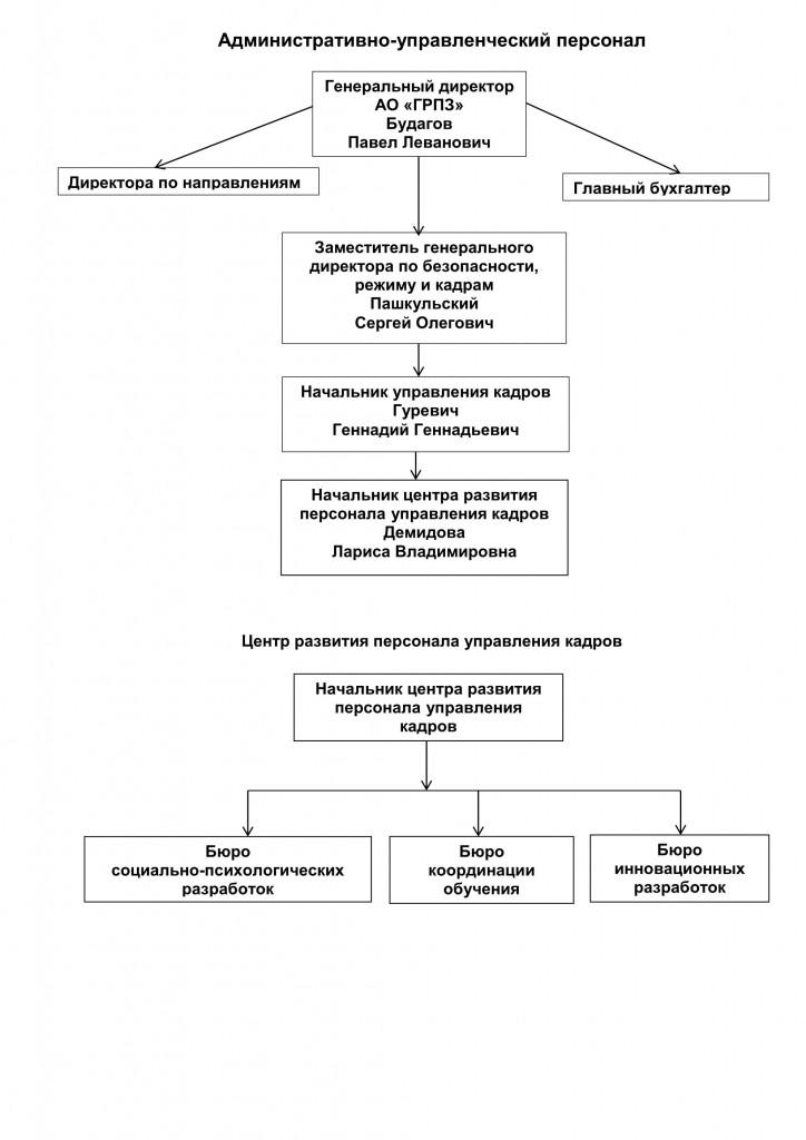 Структура и органы управления_02