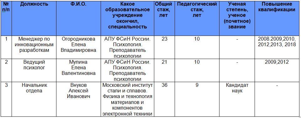 Преподаватели_таблица_new