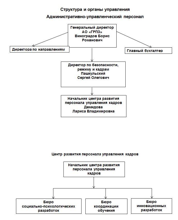 Структура-и-органы-управления_ГД